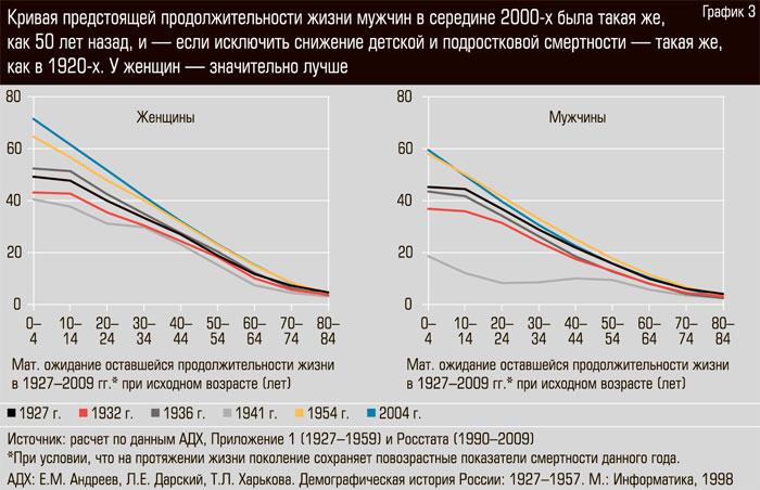 Сравнительные Данные По Смертности